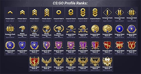 CS GO Profile Ranks for Item Drops